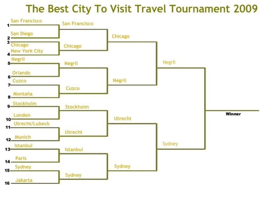 travel tournament 2009 final