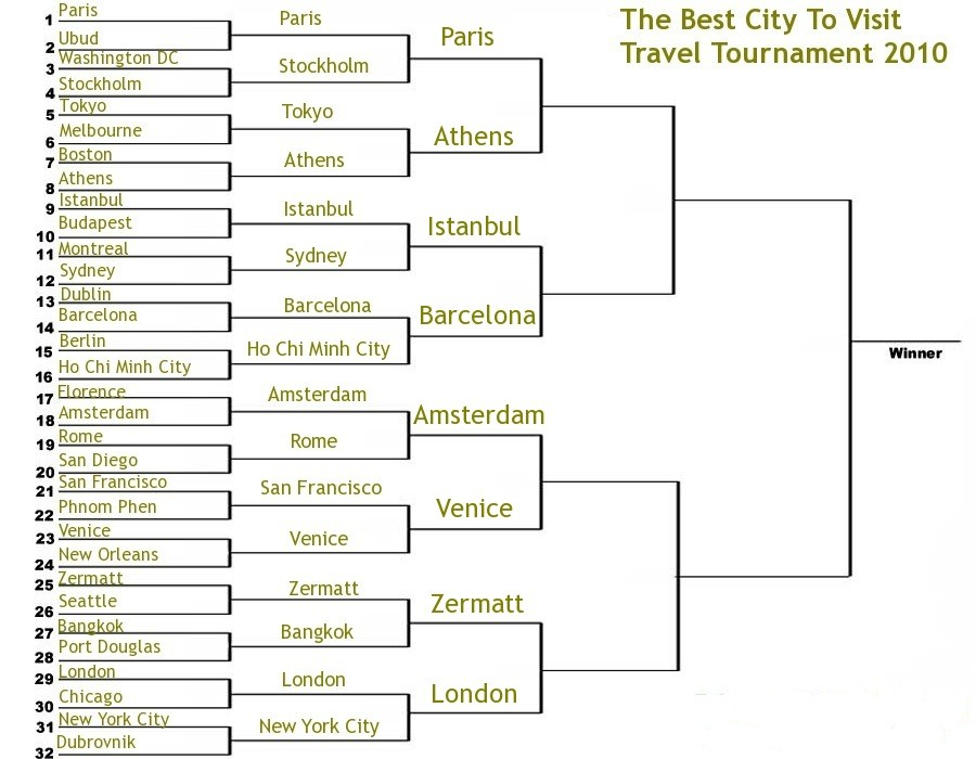best city to visit travel tournament 2010 elite 8