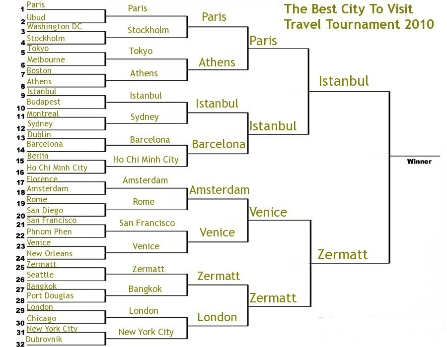 best city to visit travel tournament 2010 final
