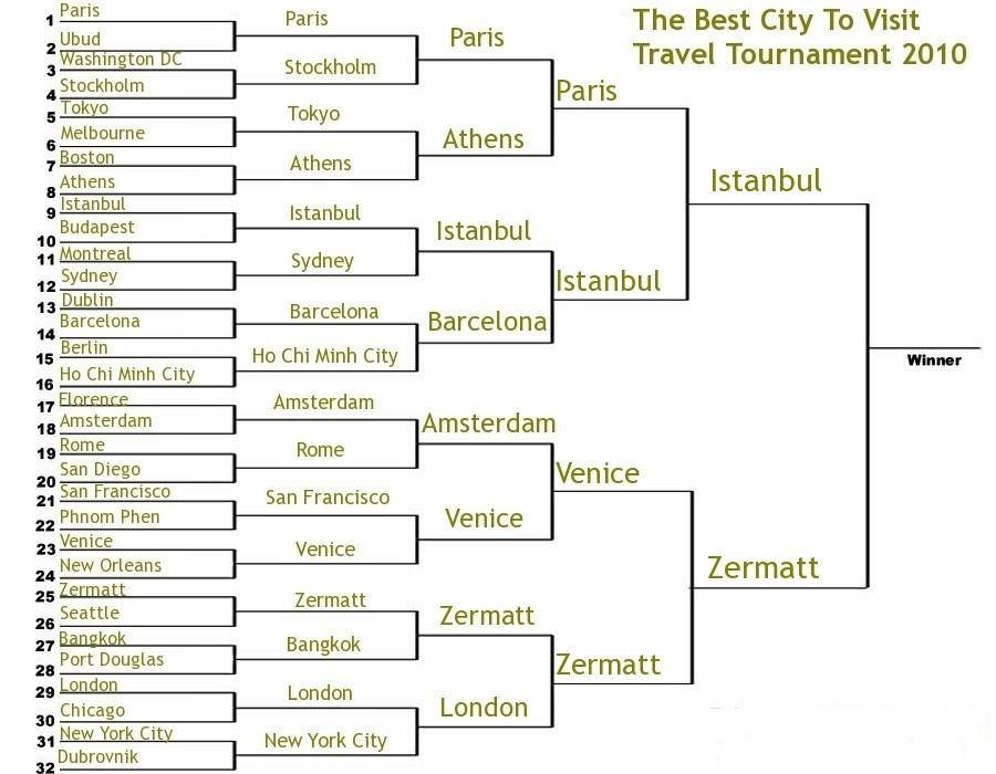best city to visit travel tournament 2010 final
